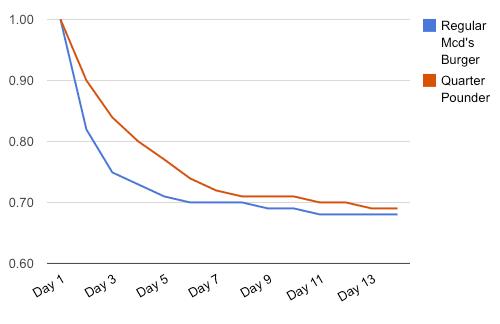 20101014-aging-burger-10-graph.png