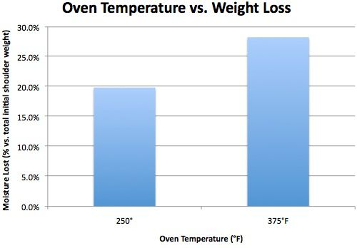 Graph showing oven temperature and weight loss.