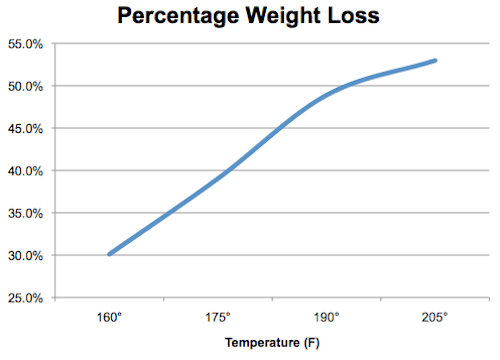 20110304-corned beef-weight loss.png