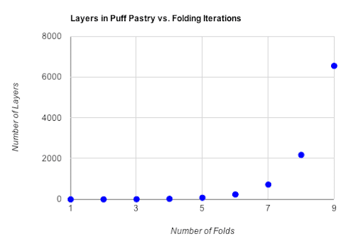 A graph showing the relationship of layers to folding iterations and how they grow exponentially.