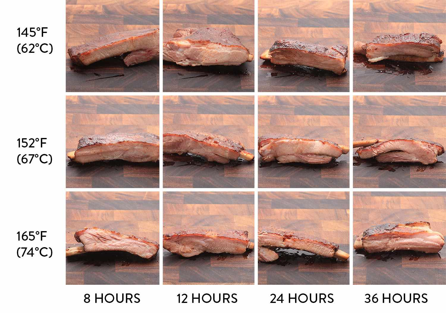 Chart showing pork ribs that have been cooked sous vide for various lengths of time at various temperatures