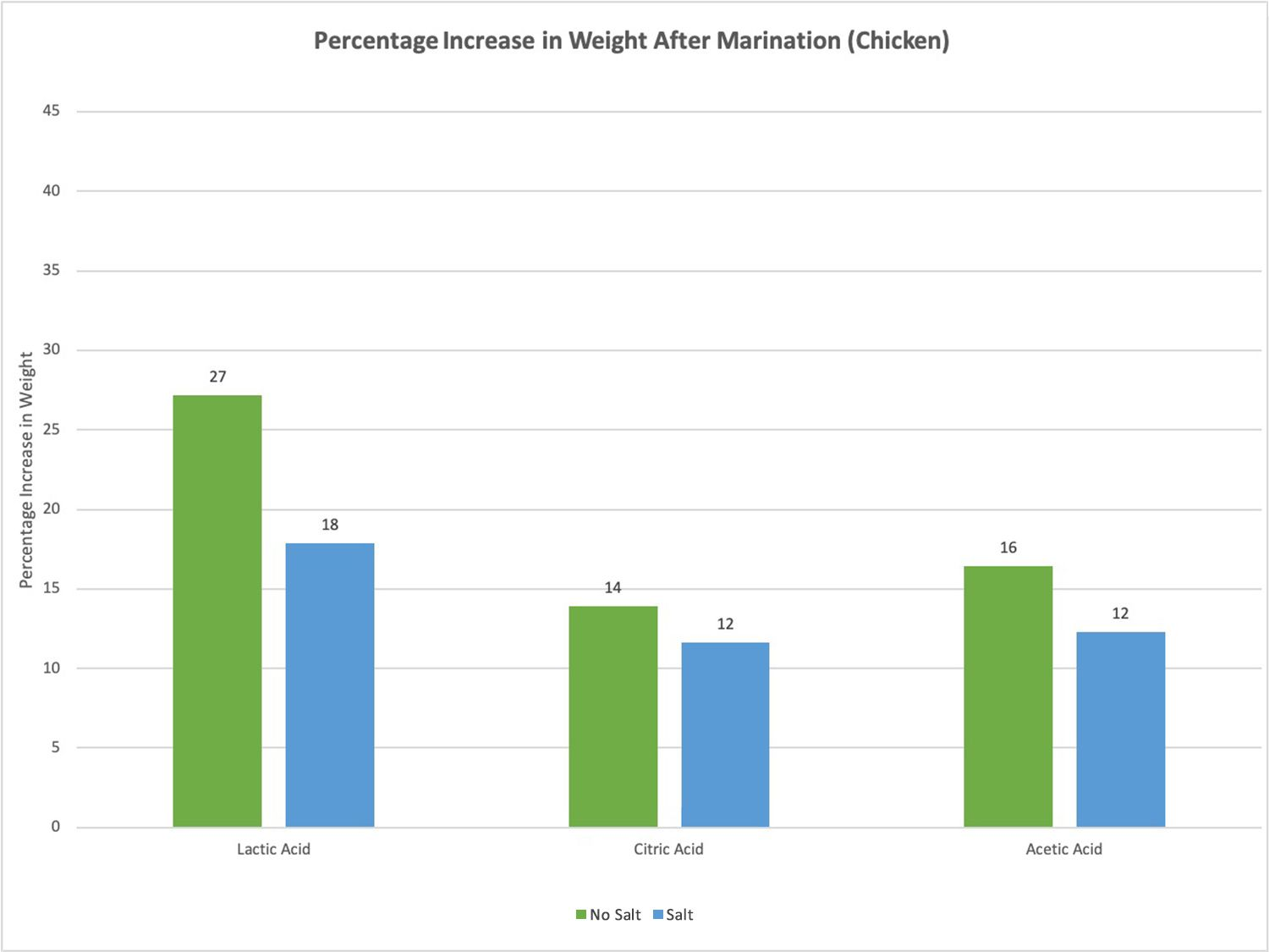 Graph showing percentage increase in weight of chicken after marination