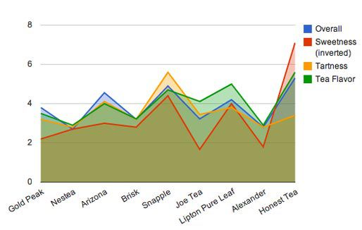20120529-taste-test-iced-tea-graph.jpg
