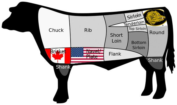 Graph showing different cuts of beef.