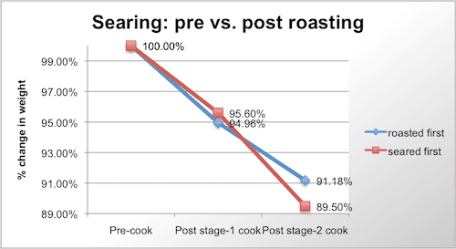 20091218-roasting-meat-graph.png