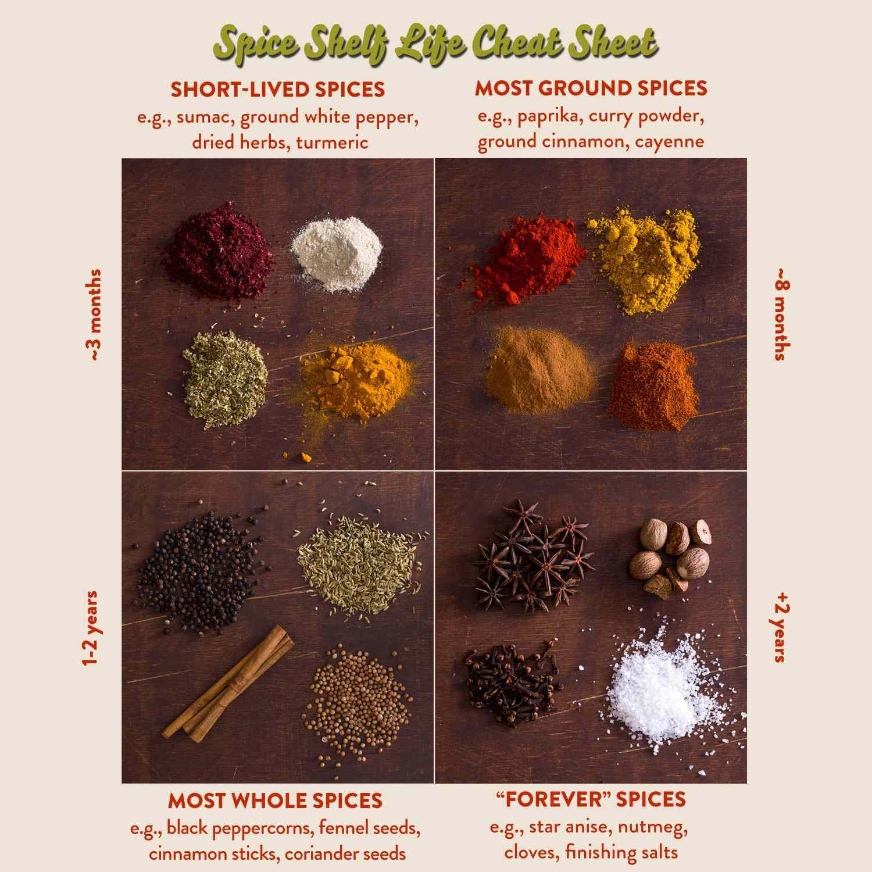 spice-life-cheat-sheet.jpg