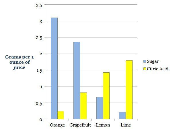 citrus_chart.jpg