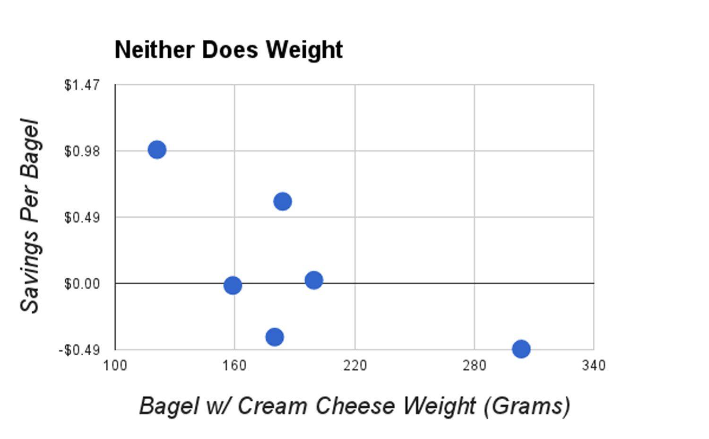 20140629-bagelnomics-weight.jpg