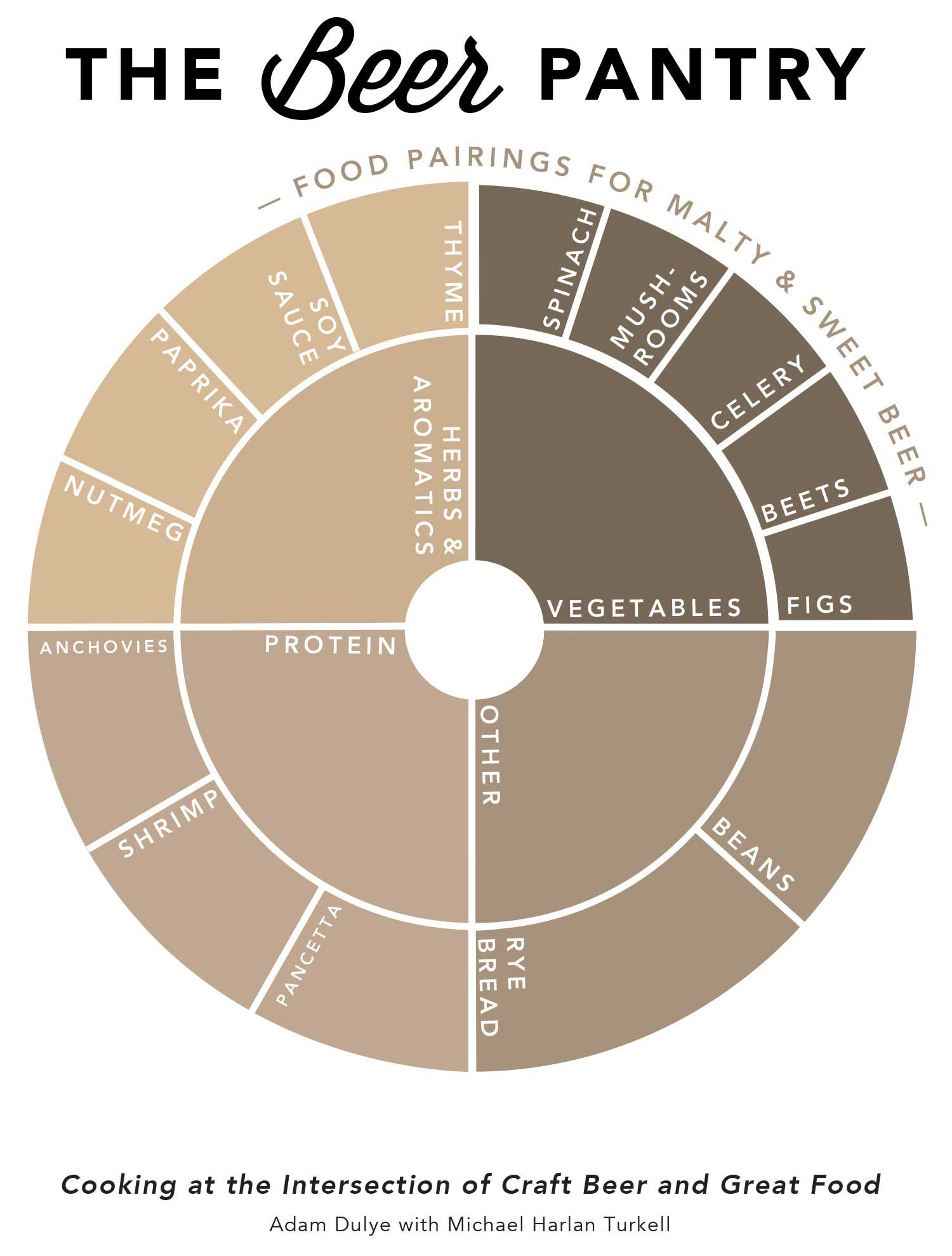A wheel graphic showing the various flavors and foods that pair well with malty and sweet beers