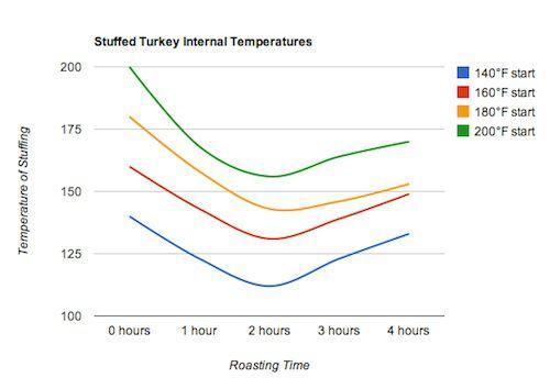 20111107-stuffed-turkey-food-lab-stuffing-graph.jpg