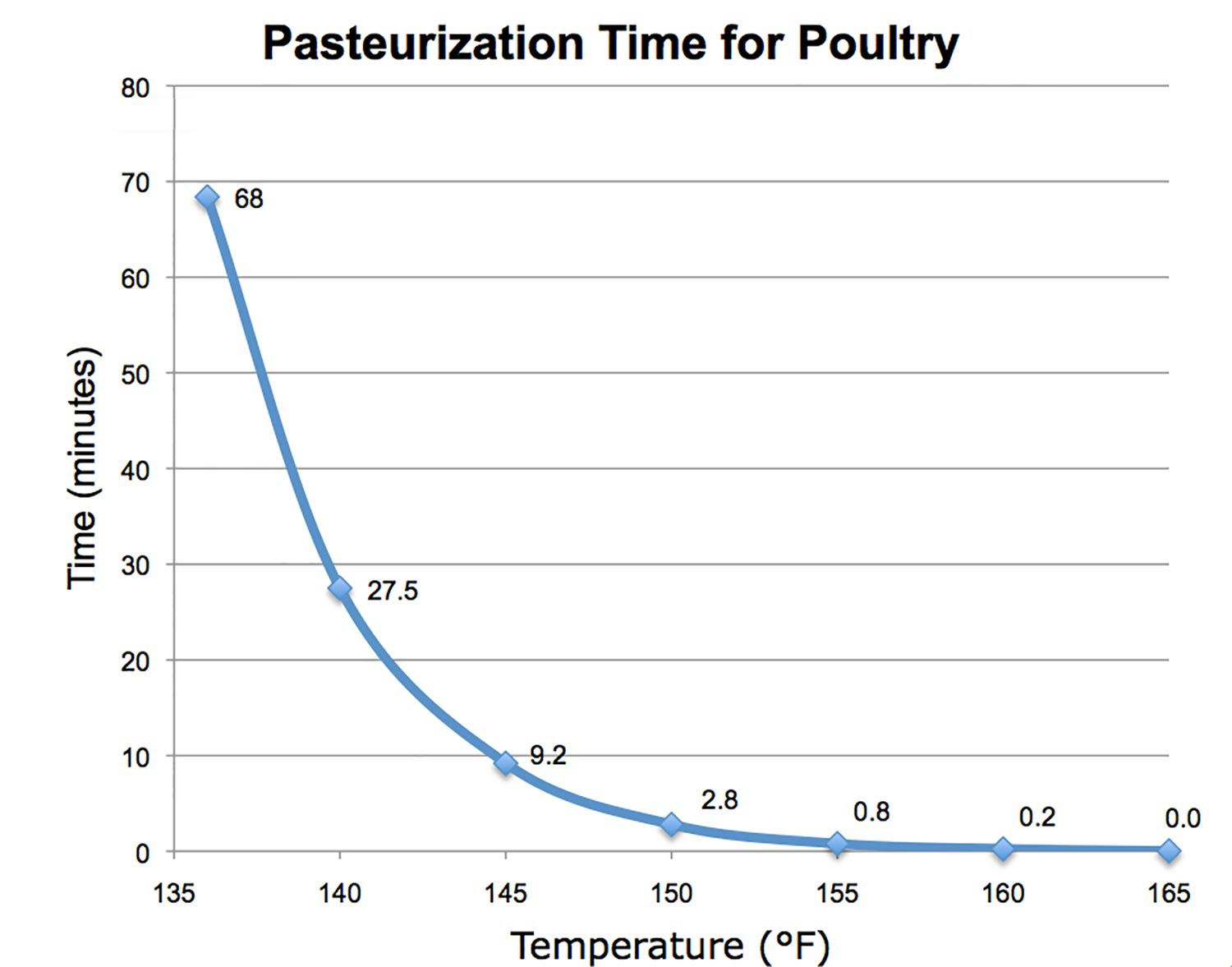 Chart indicating pasteurization time for poultry based on temperature at which poultry is cooked and time it is cooked for