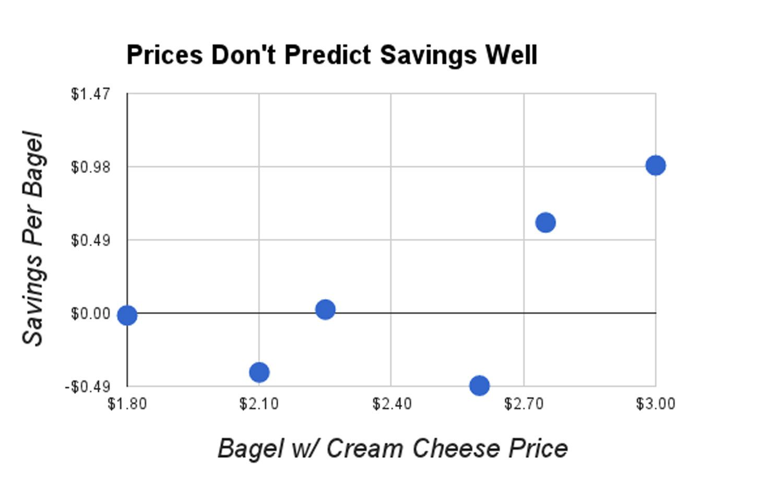 20140629-bagelnomics-price-edit.jpg