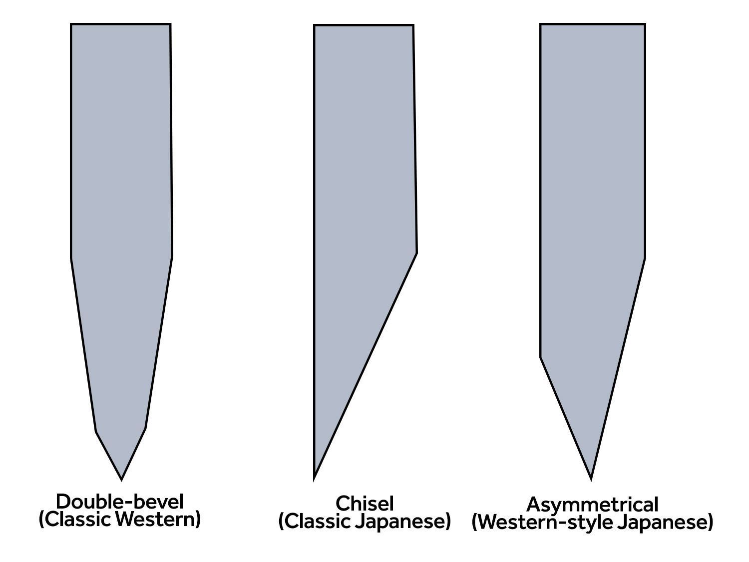 Graphic showing the shape of double-bevel, chisel, and asymmetrical knife edges