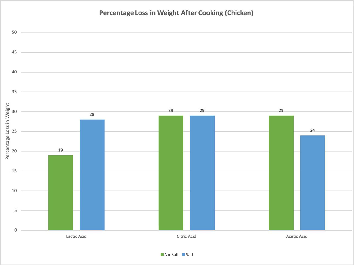 Graph showing percentage loss in weight of marinated chicken after cooking