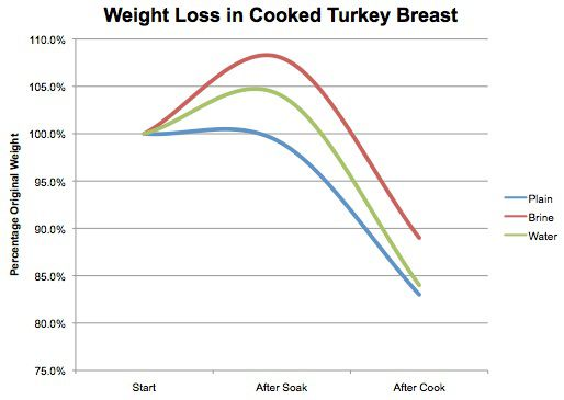 20121106-chicken-brining-salting-chart-2.jpg