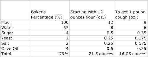 20101025-bakers-percentage.jpg