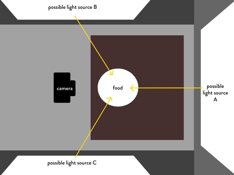 photo-light-direction-b.jpg