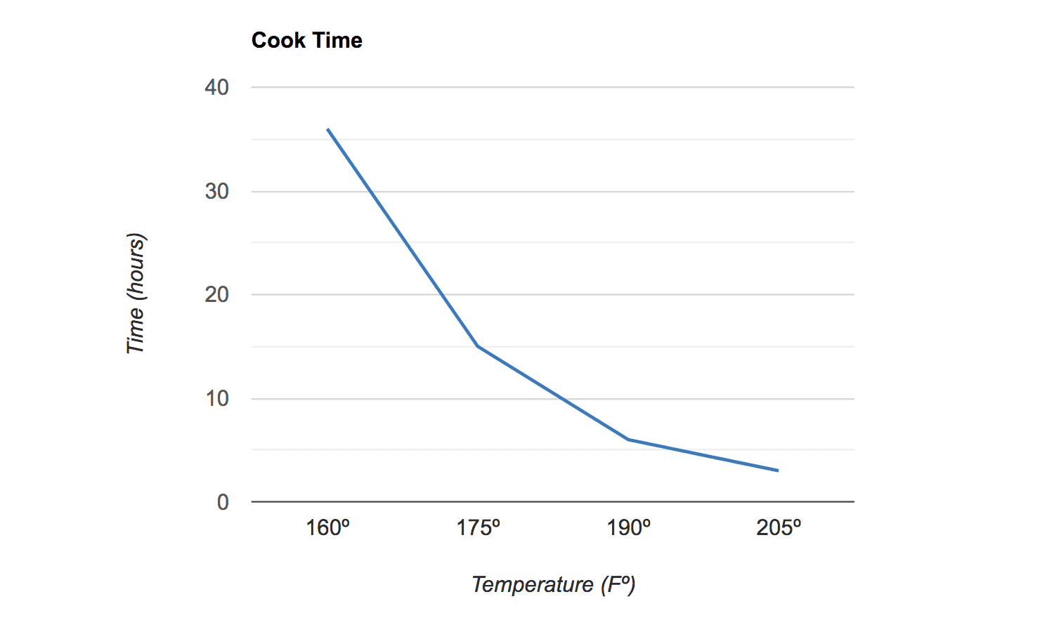 Corned beef cook time chart