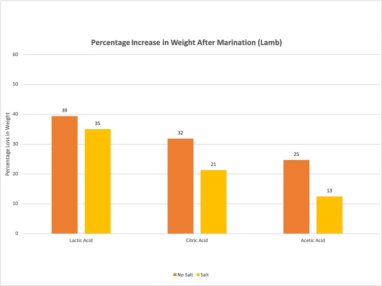 Graph showing percentage increase in weight after marination