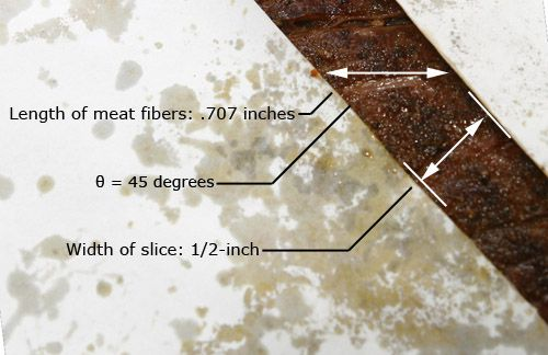 20100304-slicing-meat-flank-angle-slice copy.jpg