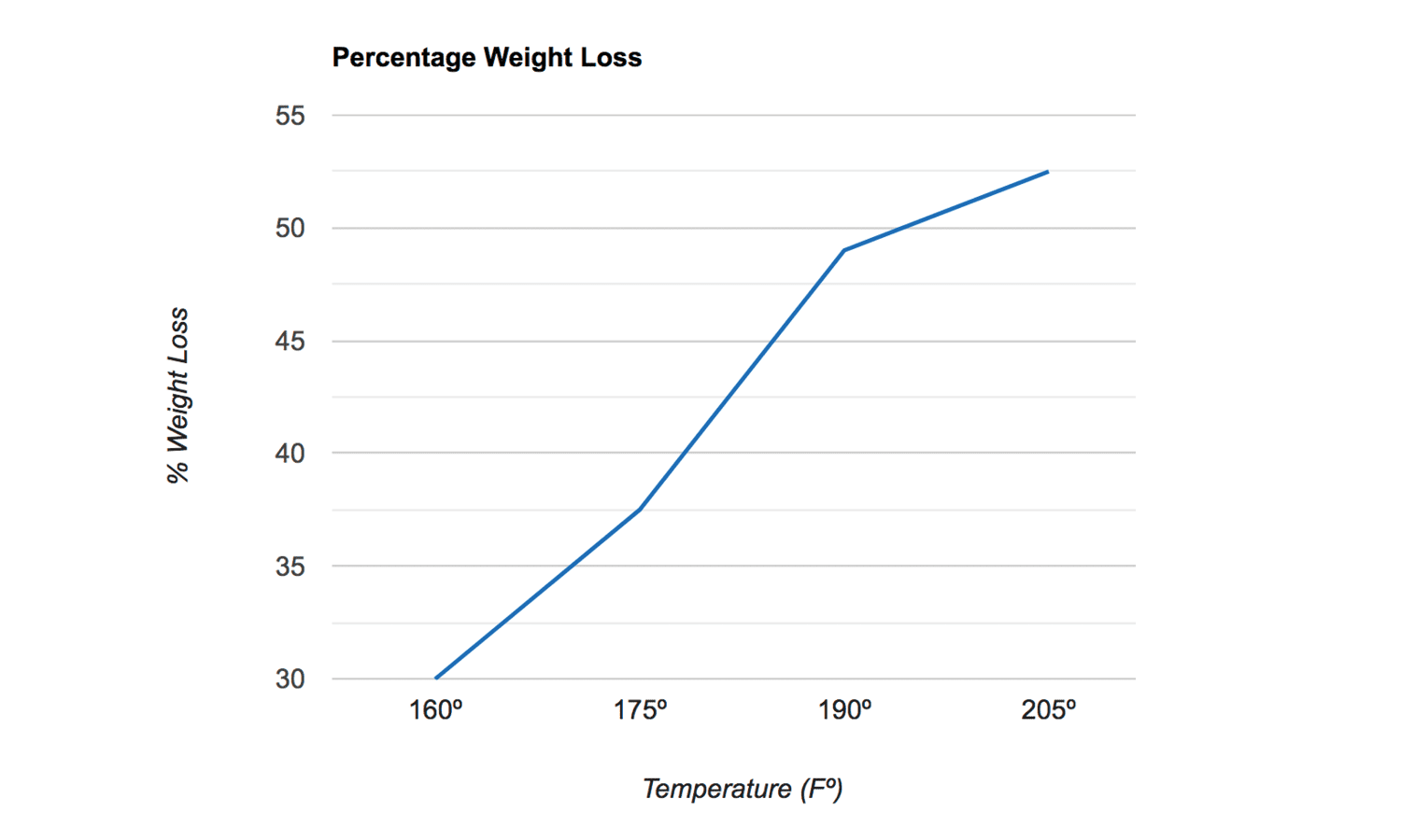 Corned beef weight loss chart