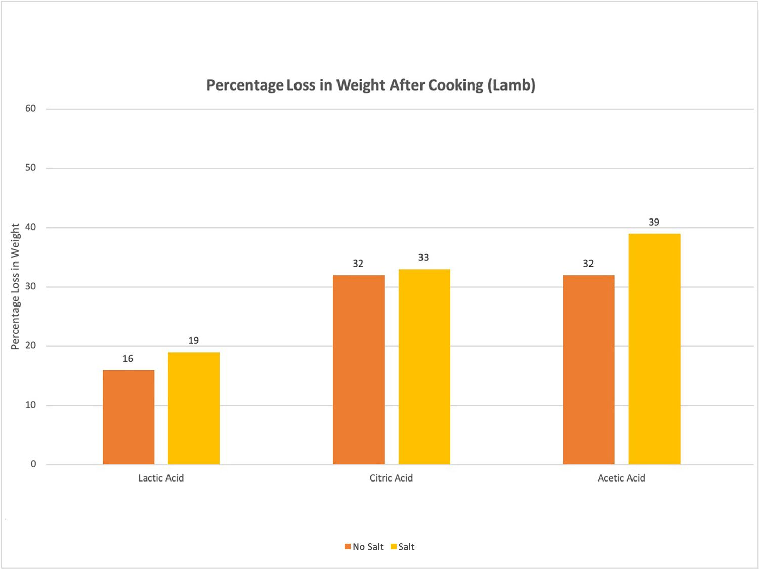 Percentage loss in weight in marinated lamb after cooking