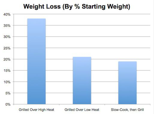 A chart showing weight loss of sausages and hot dogs cooked using various methods and temperatures