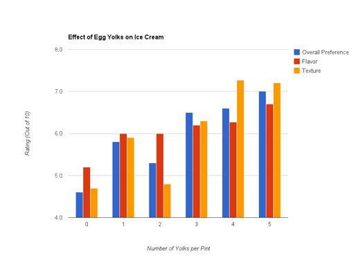 20130731-egg-yolks-chart-small.jpg